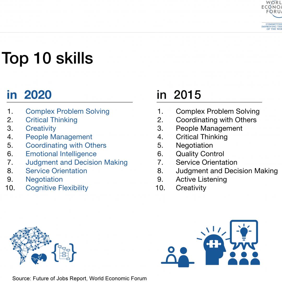 10 mest efterspurgte kompetencer i 2020 - problemløsning - kritisktænkning - kreativitet